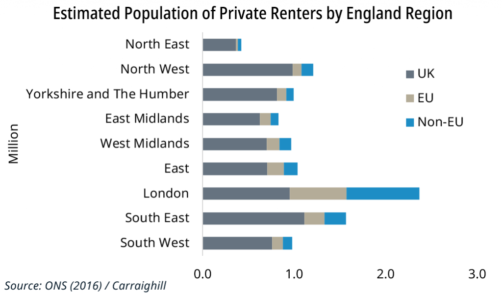 Points Based Immigration and the Impact on UK House Prices